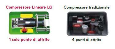 compressore lineare